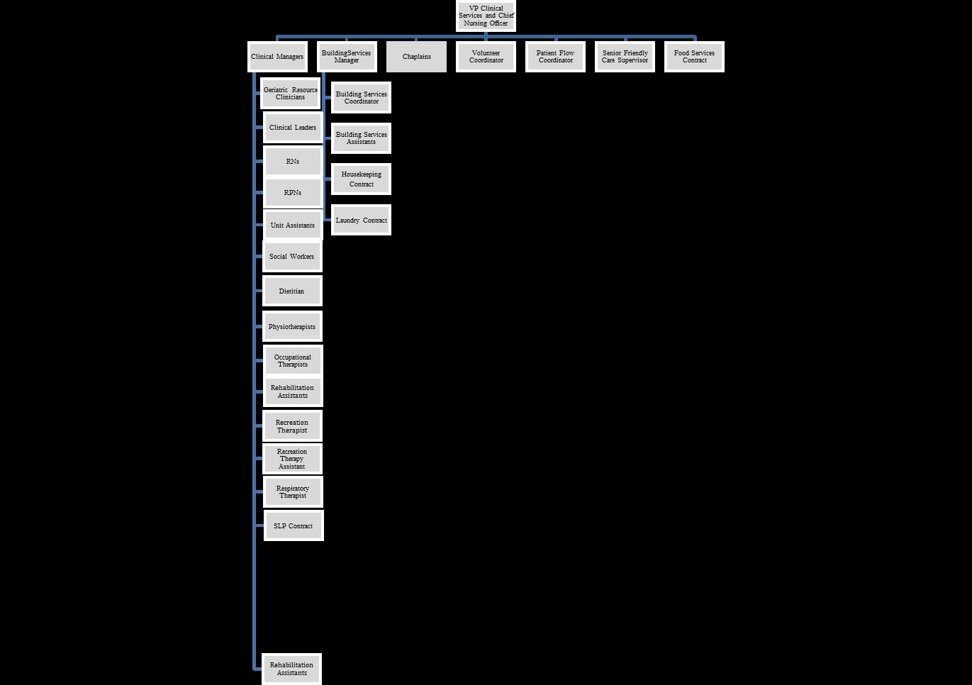 CCC Org Chart - April 2019