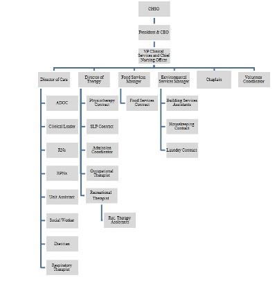 SJCCC Organizational Chart August 2015