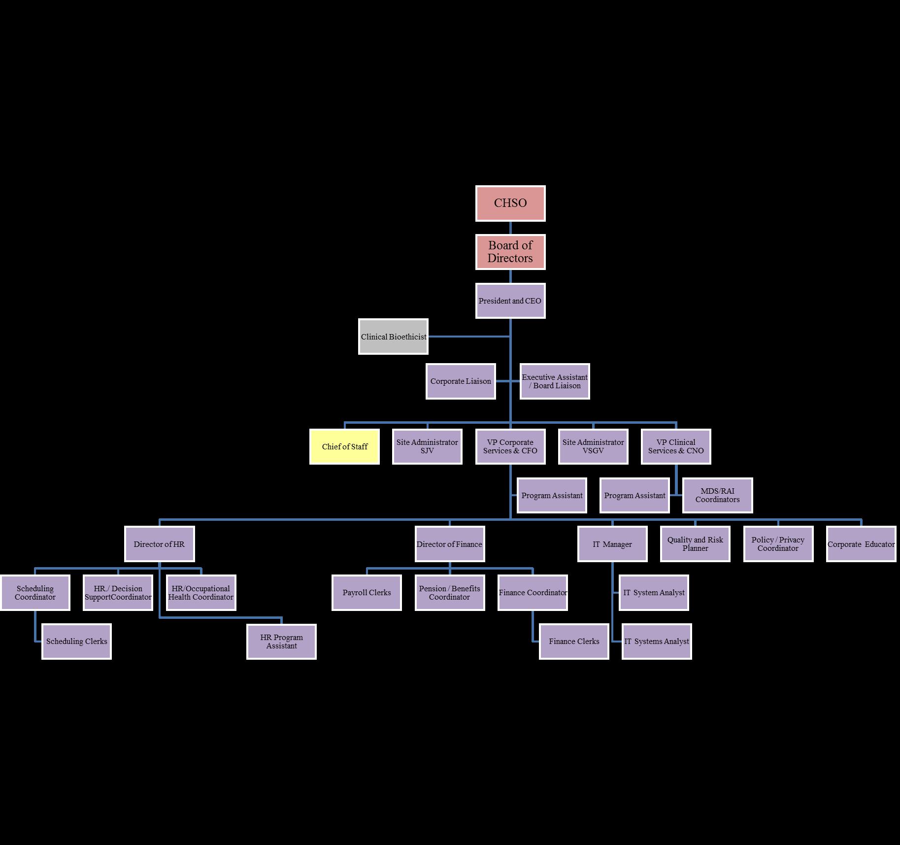 SJHC-Organizational-Chart