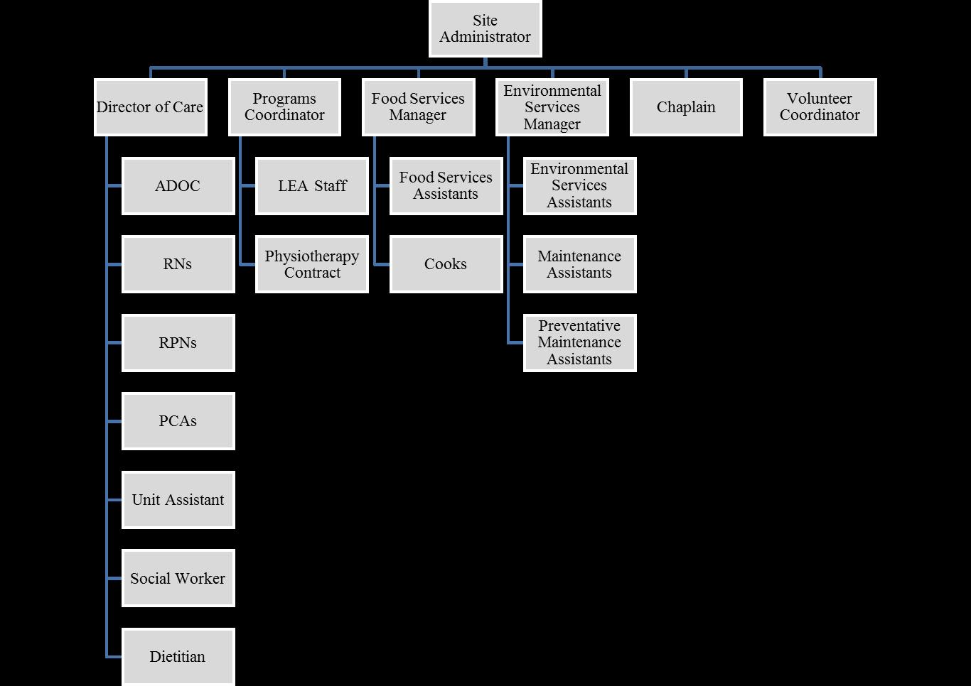 Villa St. Gabriel Villa Organizational Chart